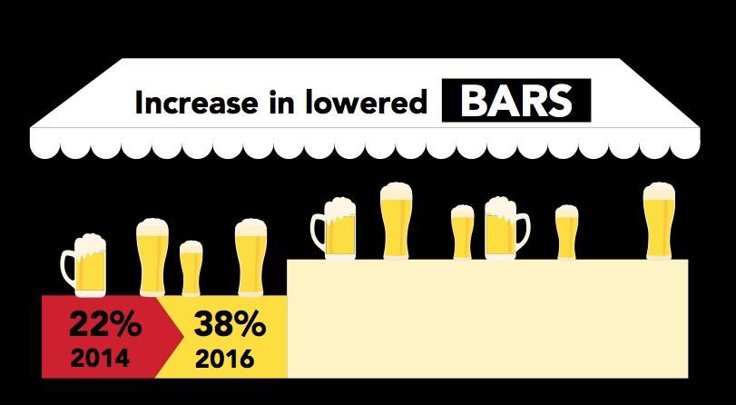 Lowered Bars
