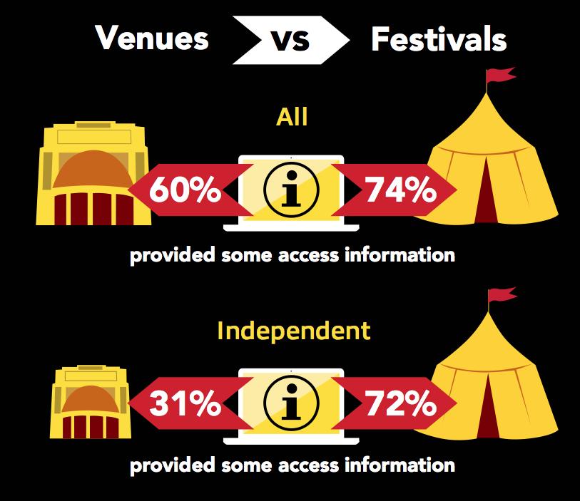 Online access information